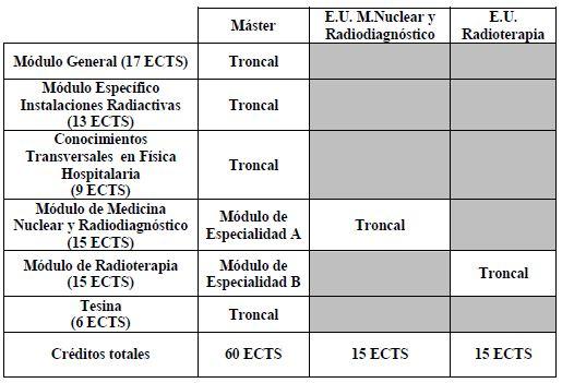 Estructura Protección Radiológica Física Hospitalaria